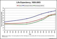 gráfico demonstrando o aumento da expectativa de vida no mundo.