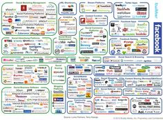 social media marketing - a crowded landscape!