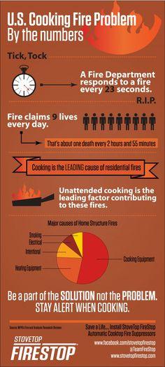 US Cooking Fire Problem Infographic. www.stovetopfirestop.com