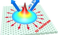 Scientists have found a way to control heat propagation in photonic nano-sized devices, which will be used for high speed communications and quantum information technologies. Types Of Science, Physics Research, Degrees Of Freedom, Material Science, Nanotechnology, Art And Technology, Information Technology, Renewable Energy, Wind Turbine