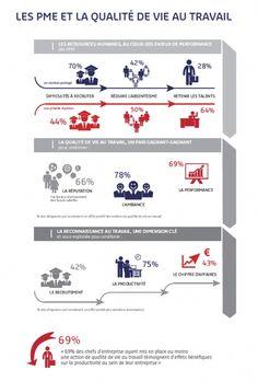Selon une enquête réalisée par TNE Sofres et Sodexo auprès de 801 dirigeants de PME (ayant entre 10 et 100 salariés) et publiée ce jeudi 29 janvier 2015, la reconnaissance au travail est une dimension clé qui permet de constater une amélioration du recrutement pour 42% des PME.