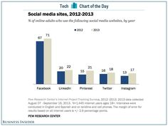 CHART OF THE DAY: Facebook Grows Stronger In The U.S. #yoygrowth #socialmedia $FB