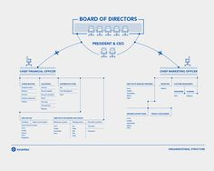 Board of Directors. board of directors structure organization organizational layout graphic design infographic Organizational Chart Design, Organizational Structure, Flow Chart Design, Diagram Design, Layout Design, Graphisches Design, Cover Design, Design Ideas, Information Visualization