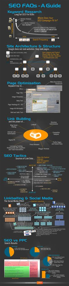 A Comprehensive Infographic guide on SEO FAQs that includes topics like # Keyword Research # Site Architecture & Structure # Page Optimization # Link Building # SEO Tactics # Linkbaiting & Social Media # SEO Vs PPC. Inbound Marketing, Marketing Digital, Internet Marketing, Media Marketing, Content Marketing, Marketing Ideas, Marketing Approach, Viral Marketing, Marketing Tools