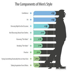 "Mens Style Components: e.g. what it means ""this guy has a style""?"