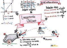 Lançamento oblíquo - Brasil Escola Study Organization, Physics, Comics, School, Instagram, Nun, Piano, Teaching Chemistry, Teaching Tips
