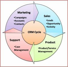 CRM #4 Sales And Marketing, Campaign, Management, Activities, Business, Image, Store, Business Illustration
