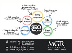 Search Engine Optimization : Be on the first page of google and increase your sales drastically.  MGR DIGITECH provides Search engine optimisation services. For more details Contact us today : Contact: Phone: +91 8688170003 +91 8688170008 Email-Id:info@mgrdigitech.com Website:www.mgrdigitech.com #MGR, #MGRDigitech, #Digital, #OnlineSales, #DigitalSolutions, #SEO