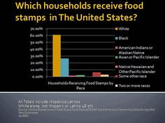 This discredits the conservative myth that a majority of the people on food stamps are black.