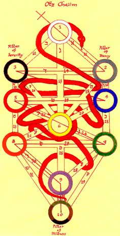 The 32 Levels of Consciousness, The 32 Levels of Intellect, The 32 Paths of Wisdom - Esoteric Online