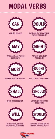 Modal verbs #learnenglish