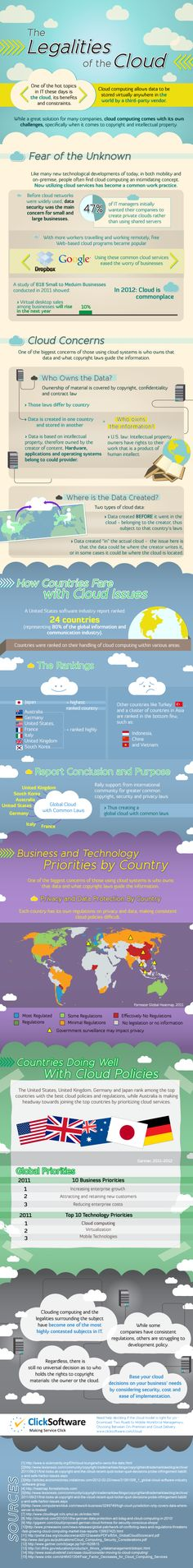 #infographic * THE LEGALITIES OF THE CLOUD * More Tech #infographics » http://pinterest.com/pataplu/infographics-tech/