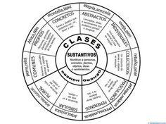 II>★★★★ sustantivos - Recursos educativos y material didáctico para niños de primaria. Descarga sustantivos gratis.
