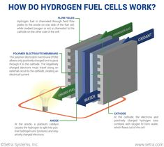 Learn why hydrogen fuel cells have such great appeal as an alternative to internal combustion engines. Hydrogen Engine, Hydrogen Fuel, Alternative Power Sources, Alternative Fuel, Energy Saving Tips, Save Energy, Hydrogen Production, Hydrogen Generator, Automotive Engineering