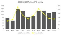 """""""Global IPO market performance is on course for best year since 2007"""" Read latest stock news on FinanceAttitude #stocks #finance #stock #nasdaq #bonds #forex #money #market #budget #financeattitude #trading #daytrading #commodities #investing #savings #gold"""