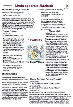 The Witches – Quotation Mark English Gcse Revision, Gcse Science Revision, Life Hacks For School, School Study Tips, English Help, English Lessons, English Literature Notes, English Literature Classroom, Macbeth Themes