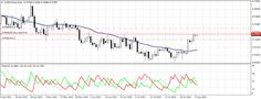 Forex Argentina Mendoza: Buy Stop - AUDCHF - 1D