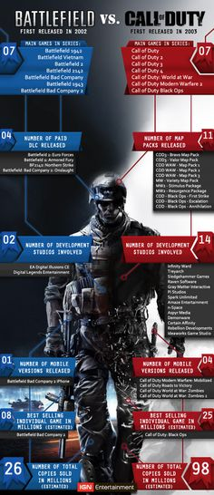 Battlefield VS. Call of Duty: By the Numbers
