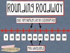 All Things Upper Elementary: Rounding Without Tricks/ ROUNDING ROADWAY & exits/ only exits that are in groups of ten have restrooms Math Strategies, Math Resources, Math Activities, Elementary Math, Upper Elementary, Third Grade Math, Fourth Grade, Grade 3, Sixth Grade