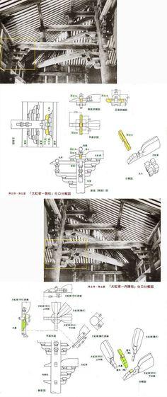 [文言追加17.59][註記追加18.40][文言追加19.54]間が空きましたが、「浄土寺浄土堂」の小屋組の基となる「梁」:「虹梁」をどのように納めているかについて紹介します。上の写真や以前に紹介した断面図で分るように、「梁」は3段あります。「報告書」では、「側の柱」と「内陣の柱」を結んでいる一番下の「虹梁」を「大虹梁(だいこうりょう)」、二段目を「中虹梁」、三段目を「小虹梁」と呼んでいますので、ここでもその呼称を使います。各「虹梁」の納め方はほぼ同じ方法の繰り返しと言えます。ここでは、基本となる「大虹梁」の納め方を紹介することにします。上掲の図版は、写真と図が組になっています。上の組が、「側の柱」への「大虹梁」の取付けを、「大虹梁」の「内陣の柱」への取付きを示したのが下の組です。註写真、図とも「国宝浄土寺浄...日本の建物づくりを支えてきた技術-24・・・・継手・仕口(8):またまた「相欠き」 Japanese Joinery, Chinese Architecture, Wood Construction, House In The Woods, Woodworking, Design, Traditional, Detail, Japanese Woodworking