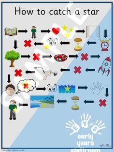 Eyfs Classroom, Physics Classroom, Classroom Displays, Eyfs Activities, Space Activities, Map Nursery, Nursery Rhymes, Talk 4 Writing, Story Maps