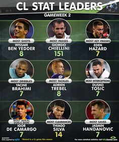Champions League Stat Leaders Week 2: Eden Hazard made the most key passes...