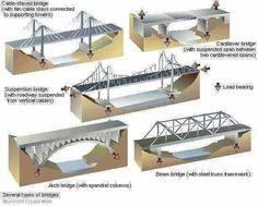 tipos de pontes