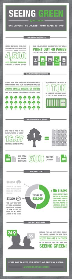 GO GREEN Infographic #usuextensionsustainability
