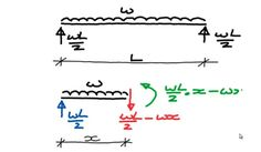 he fundamentals of bending moment & shear force diagrams