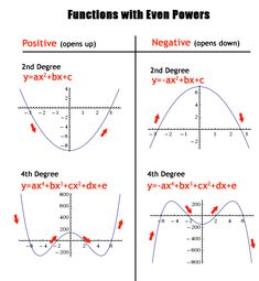 Polynomials, Odd and Even Functions | Text Tutoring #Mathematics