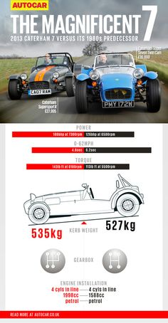 The Caterham Seven is 40 years old. Has it changed much? We pair the old with the new to find out