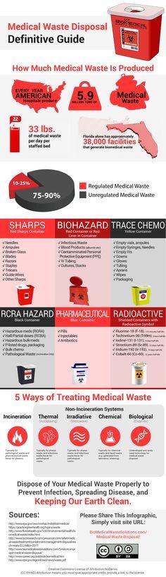 Medical Waste Disposal   Visual.ly