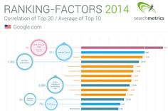Top 30 digital marketing ranking factor correlations for SEO in 2014 http://selfmadesuccess.com