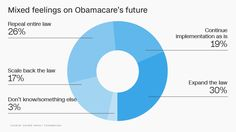 Americans divided over repealing Obamacare - CNN