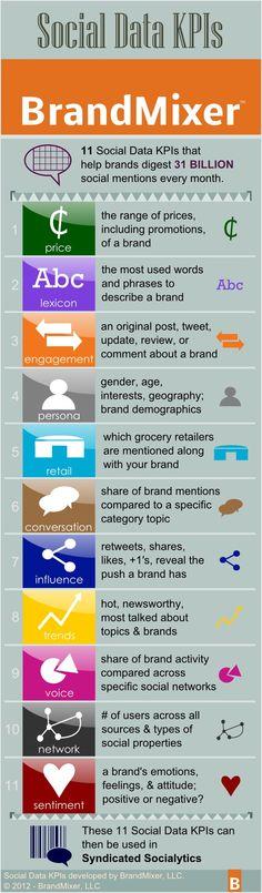 Social Data KPIs by BrandMixer