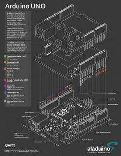 Diagrama de pines Arduino UNO Infographic with pin diagram of the Arduino UNO Arduino Cnc, Arduino Sensors, Arduino Programming, Electronics Basics, Electronics Projects, Arduino Beginner, Robotics Projects, Computer Basics, Arduino Projects