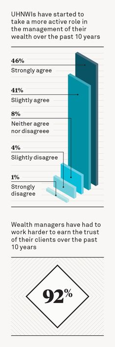 The Wealth Report's Attitudes Survey looks at the changing outlook of UHNWIs.