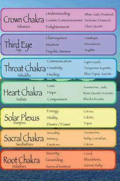 About Chakras | stregga
