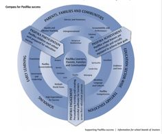 Pasifka Education Plan - chart to help us help Pasifika students, good to refer too during my teaching Literacy And Numeracy, Effective Teaching, Preschool, Students, Language, Chart, How To Plan, Education, Speech And Language