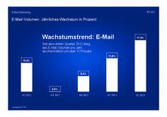 E-Mail-Volumen: Jährliches Wachstum in Prozent #email http://de.slideshare.net/TWTinteractive/e-mail-volumen-jaehrliches-wachstum-in-prozent