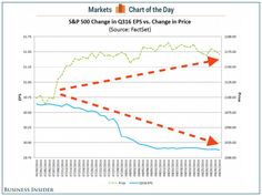 The most irrational chart in the world strikes again (SPX SPY)