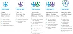 vers l'entreprise 2.0 via Brian Solis' Little Blue Book of Social Transformation