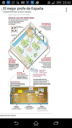 Cesar bona Cesar Bona, Ideas Para, Map, Collages, Neuroscience, Relationships, Hacks, Activities, Collage