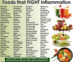 Low Inflammation Diet — Cure Lipedema