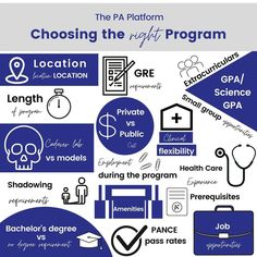 How to choose the right PA Program Physician Assistant, Blog, Blogging
