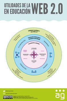 Utilidad de la web 2.0 en la educación #infografia #infographic #socialmedia #education