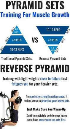 Pyramid sets are commonly used by lifters in the gym. What many people tend to do is start with lifting relatively light weights close to failure and then gradually build up to their heaviest set. A drawback of this training structure is that performing Gym Workout Tips, At Home Workouts, Drop Sets Workout, Workout Schedule, Training Programs, Workout Programs, Crossfit Kettlebell, Crossfit Ab Workout, Pyramid Training