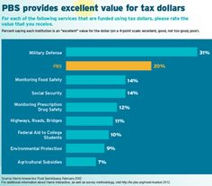 pbs #1 in public trust. i agree — excellent use of tax dollars! free education.