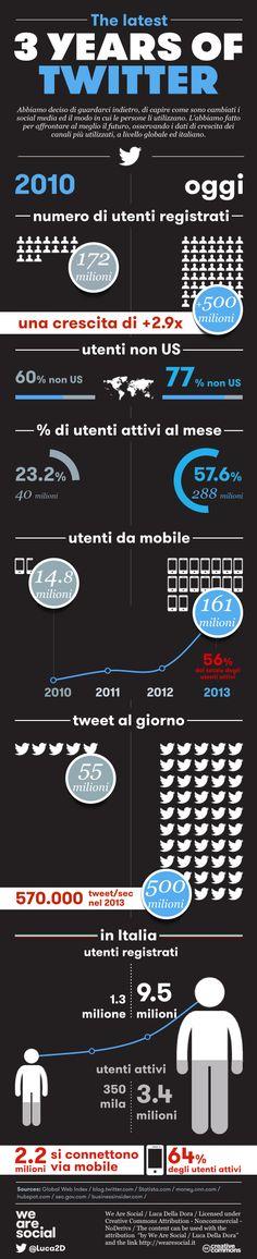 THE LATEST 3 YEARS OF TWITTER // Il numero degli utenti attivi di #Twitter in #Italia si sta avvicinando ai 10 milioni, con un 35% (3.4 milioni) di utenti attivi al mese. Altro dato rilevante: il 64% degli utenti italiani vi accede da #mobile (il dato è perfettamente in linea con quello che accade a livello globale, dove sono il 56% degli utenti ad accedere da smartphone o tablet) | via WeAreSocial.it @Luca Della Dora #infographic #smm #socialmedia #statistics