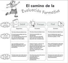 Gesvin Romero on Teaching Time, Teaching Spanish, Professor, Curriculum Design, Preschool Education, Formative Assessment, School Items, Flipped Classroom, Teacher Quotes